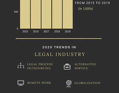 Trends that are Reshaping the Legal Industry
