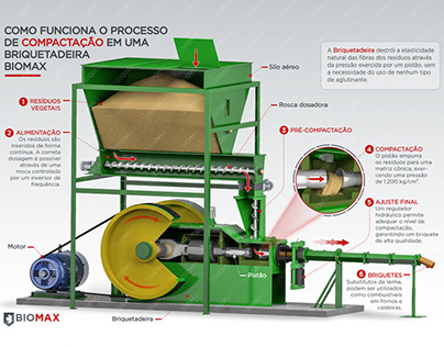Infographic 3d Compaction