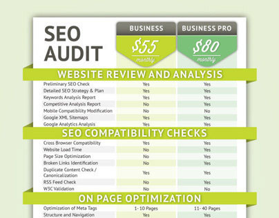 Strategis SEO Chart