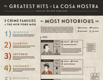 The Greatest Hits of La Cosa Nostra