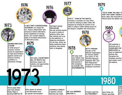 Women Employed Timeline
