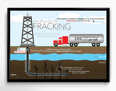 The Process of Fracking Info Graphic