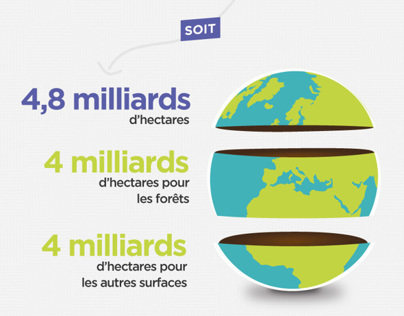 Infographie : L'agriculture durable