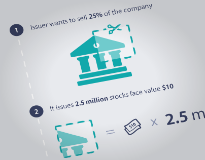 How Stock Market Works - Infographics