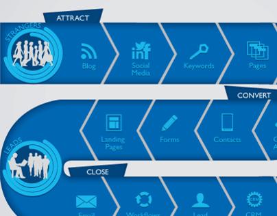 Inbound Marketing Methodology - Infographic
