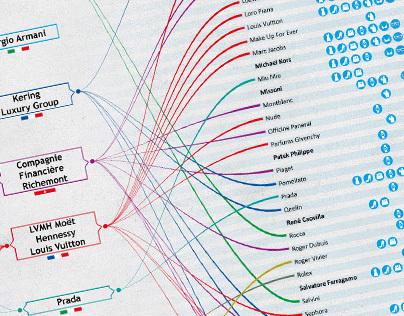 Infographics | Il mondo del fashion è complesso?