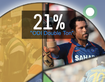 QUICK LOOK: Sachin Moment, Interactive Web Feature