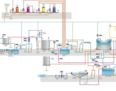 Diagrama de flujo planta de tratamiento Coca-Cola ABASA