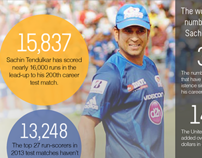 QUICK LOOK: Career of the Little Master, Infographic