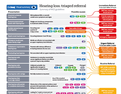 BMJ - Infographic design for complex medical data