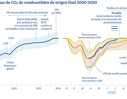 Covid-19, emisiones de CO2 y calentamiento global