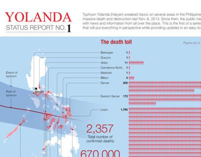 Typhoon Yolanda (Haiyan) Status Reports