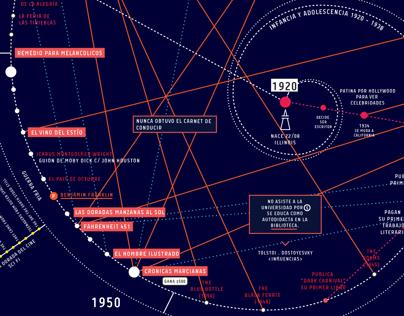 Ray Bradbury Timeline
