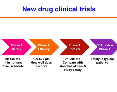 Phase III Clinical Trials Confirm Effectiveness of Trea