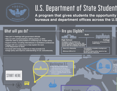 Department of State Internship Infographic