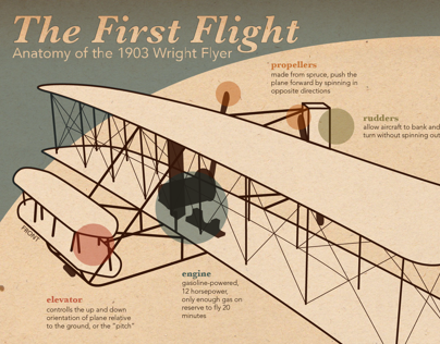 Infographic: The First Flight