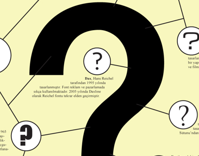 Font History & Infographics & Posters