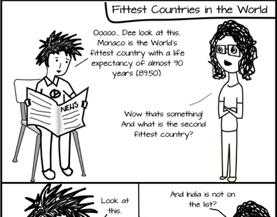 Fittest Countries in the World
