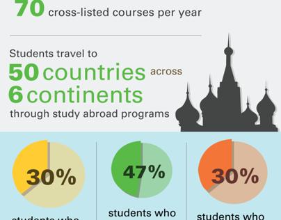 Humanities Infographic