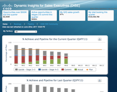 Dynamic Insights for Sale Executives (Cisco)