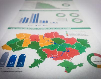 Infographic for NGO Plast Ukrainian Scout Organization