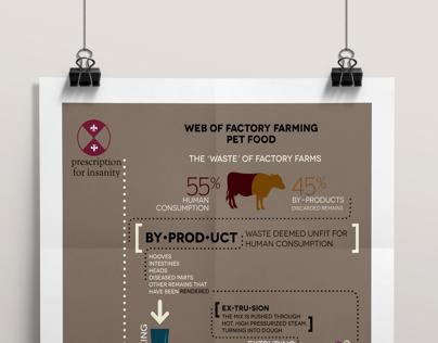 Factory Farming / Pet Food