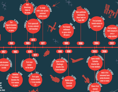 'A Brief history of Space Exploration' Infographic