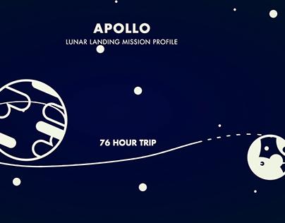 Apollo 11 in 30 Seconds