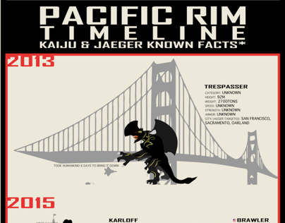 Pacific Rim Infographic