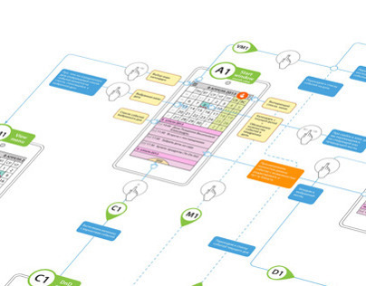 UX map for organizer app