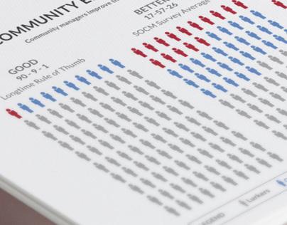Infographics - 2013 Community Management Report