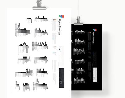 Figma Shortcuts MacOS Version Poster