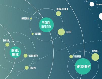 Benefits of Brand Identity (+infographics)