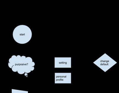 Simulation Navigation  App - User flow