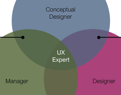 Venn Diagram: a UX guy