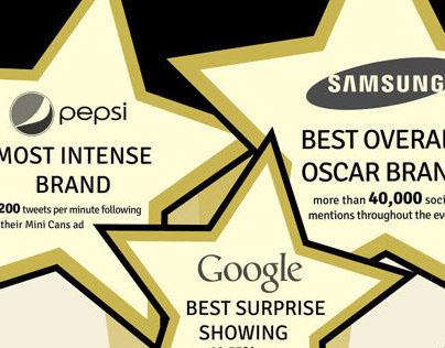 2014 Academy Award Winning Brands