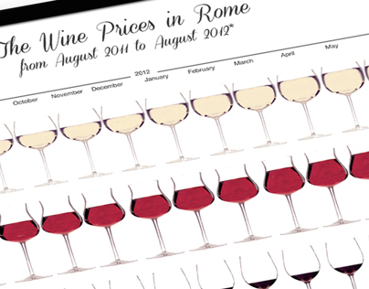 The Wine Prices in Rome