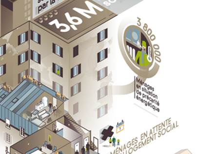 dataviz critical situation of inadequate housing France