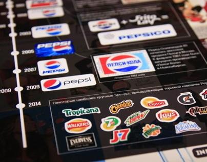 Infoposter: Coca-Cola vs Pepsi