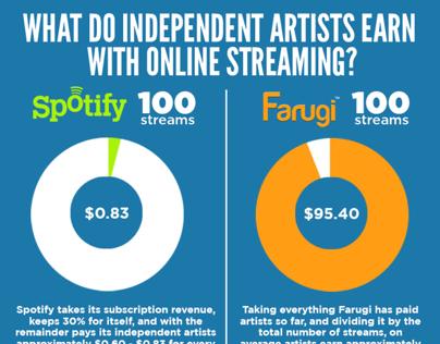 Farugi // Infographic