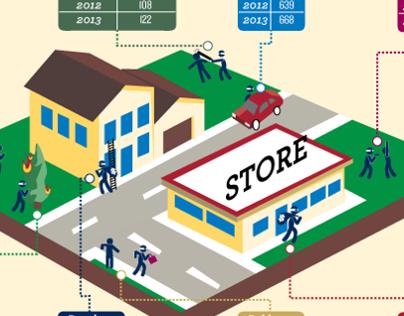 Crime in Berkeley infographic