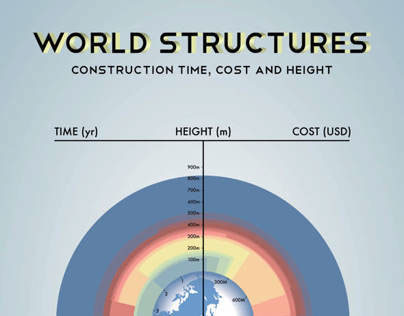 World Structures, Height vs Cost & Time Infographic