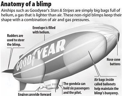 Anatomy of a blimp