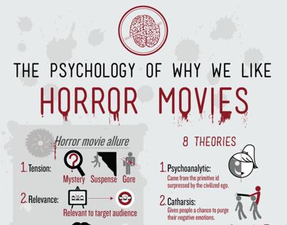 Horror movie infographic