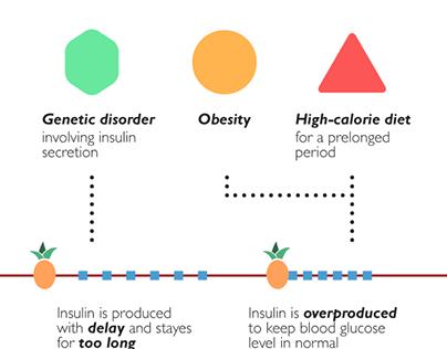 Infographic, Hyperinsulinemia