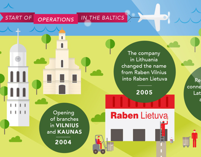 10 years of Raben Group in the Baltics
