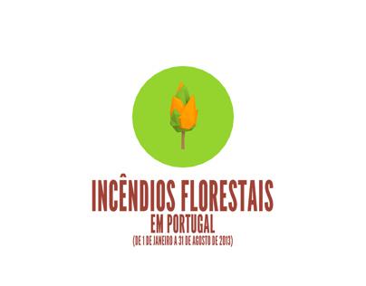 Incêndios Florestais - Portugal 2013 | Infography