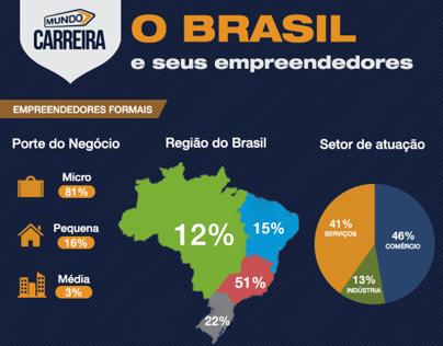 Infográfico: Empreendedorismo no Brasil