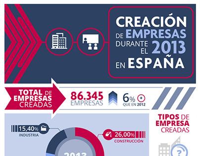 Infografía. Creación de empresas en España
