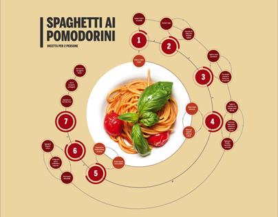 Visualize Food